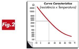 grafico resistencia x temperatura