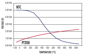 temperatura pt200 x ntc