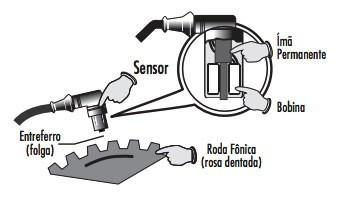 sensor abs efeito hall 2