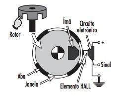 sensor abs efeito hall