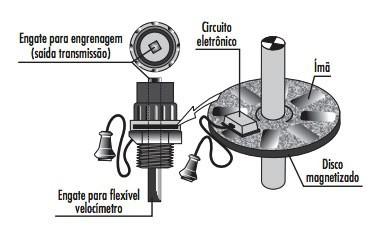 sensor abs efeito magneto resistivo