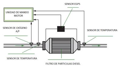 sensor egps esquema
